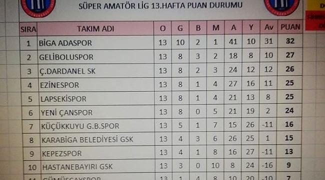 Yeni Çanspor 0 – 4 Biga Adaspor