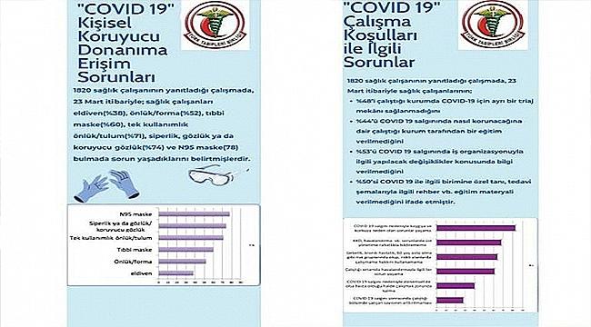 SAĞLIK ÇALIŞANLARININ COVID-19 VİRÜSÜNE MARUZ KALIMINA İLİŞKİN RİSK DEĞERLENDİRMESİ ANKETİ ÖN RAPORU AÇIKLANDI