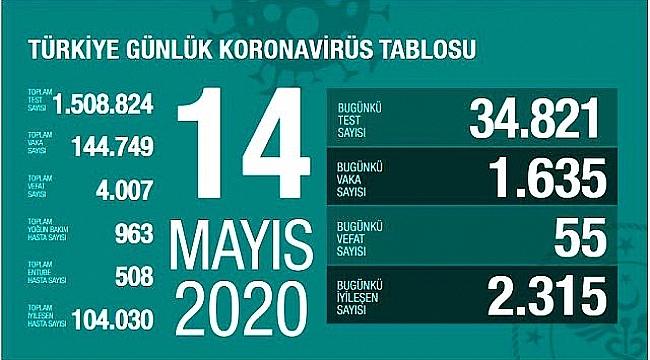 TOPLAM İYİLEŞME ORANI YUZDE 71.8