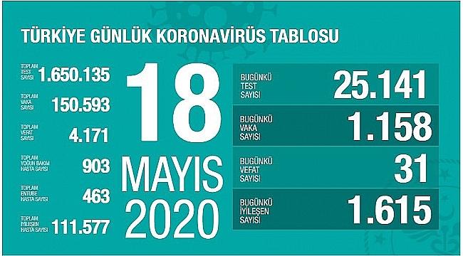 VAKA SAYILARINDA ÖNEMLI DEĞİŞİKLİKLER!!