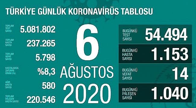 VAKA SAYISINDA ARTIŞ TRENDİ DEVAM EDİYOR ..!