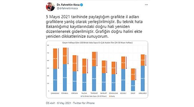 """BAKAN KOCA, """"VERİ HATASI"""" DEDİ ÇANAKKALE BİRİNCİ OLDU!"""